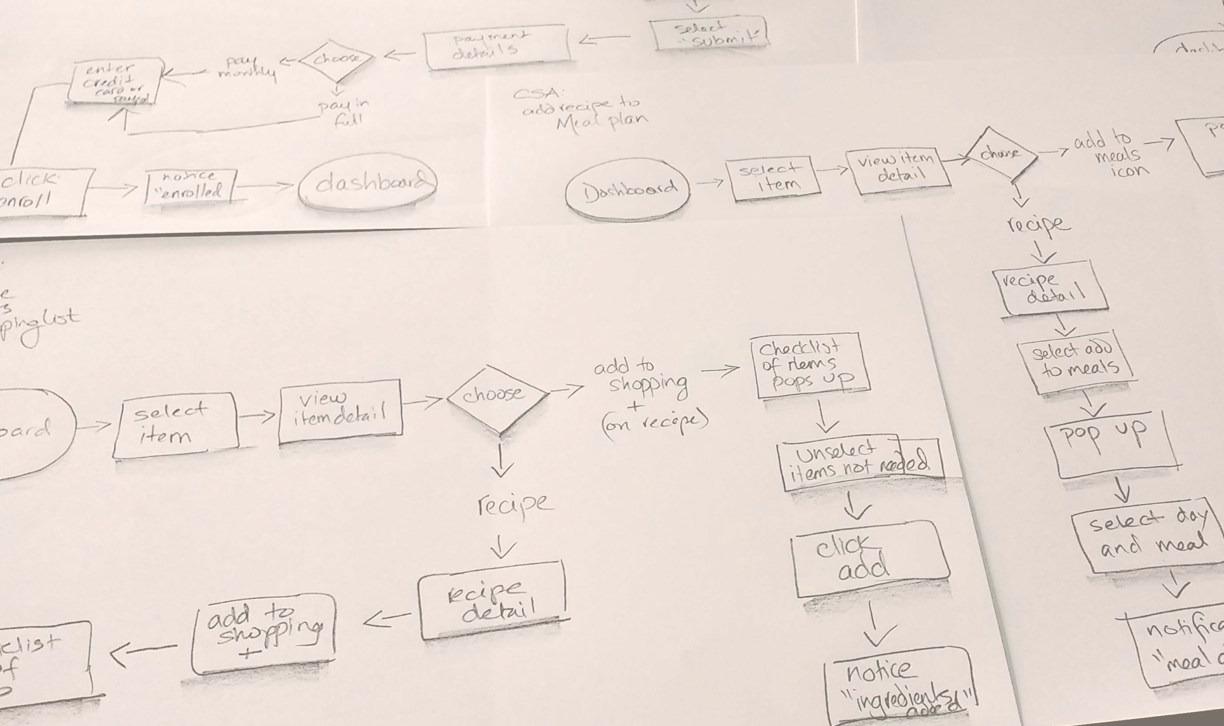 sketches of user flows